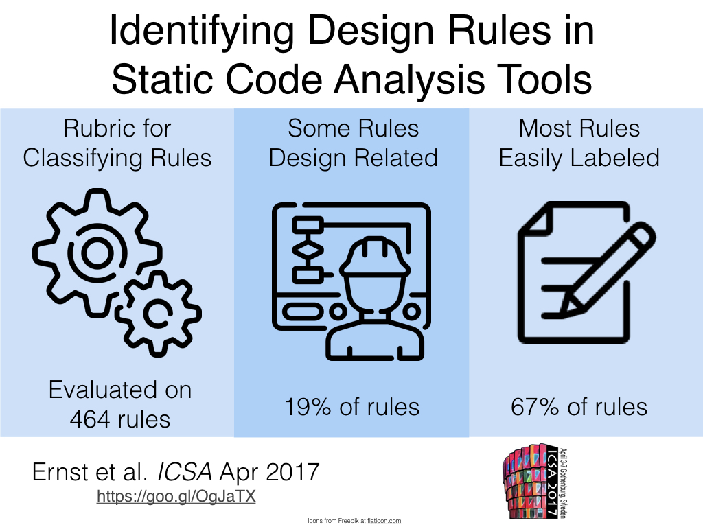 Visual Abstract: Identifying Design Rules in Static Analysis Tools. Evaluated 464 rules, 19% design related, 67% easy to classify.